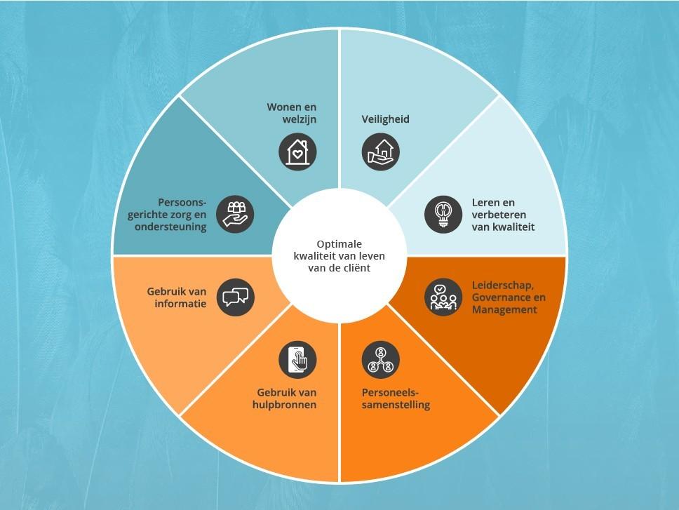Leiderschap, governance en management 1