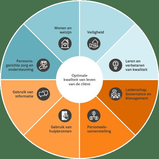 Leiderschap, governance en management 2