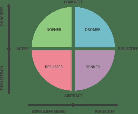 Coaching en leerstijlen 2
