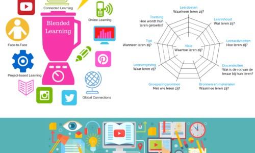 Modulair leren, leertechnologie, leermanagement en leernetwerken 33