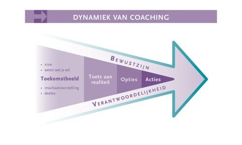 De dynamiek van coaching 16