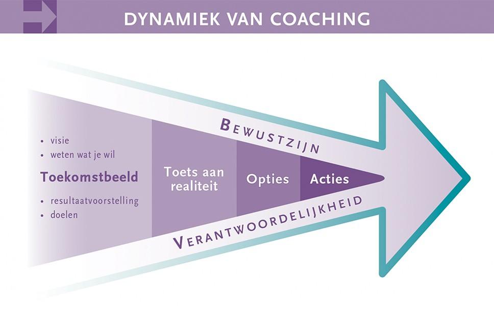 De dynamiek van coaching 2